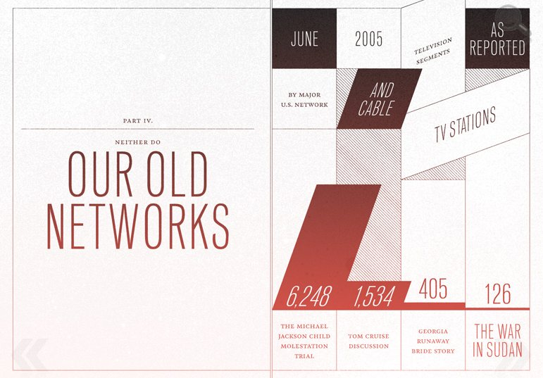 old networks