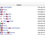 wikipedia table