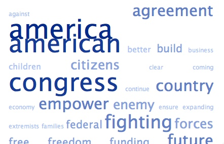 Tag Cloud of State of the Union Address